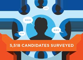 careerbuilder-study-candidates